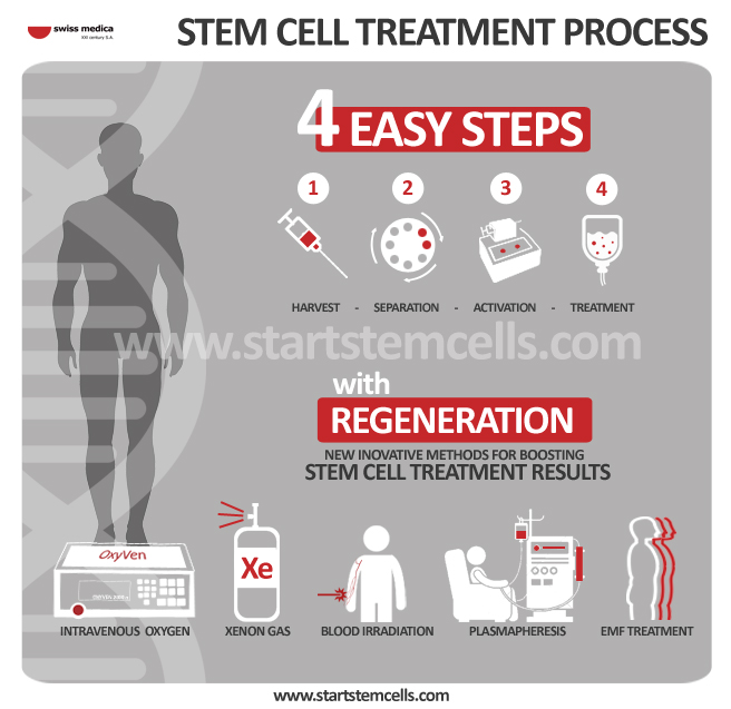 The Basics of Stem Cell Therapy Procedures in Pain Management